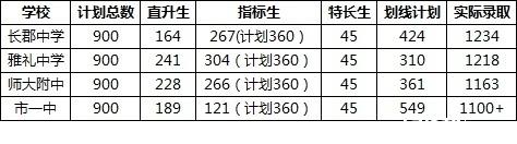 2017年长沙四大名校实际招生人数情况说明