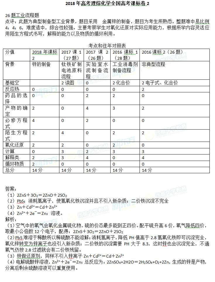 2018全国卷2高考化学工业流程题答案点评(沈阳新东方)