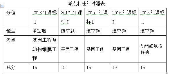 2018年高考全国2卷生物试卷解析38题(沈阳新东方)