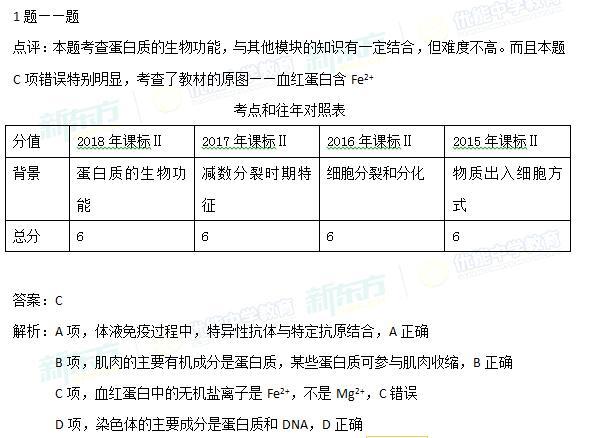 2018年高考全国2卷生物试卷解析1题(沈阳新东方)