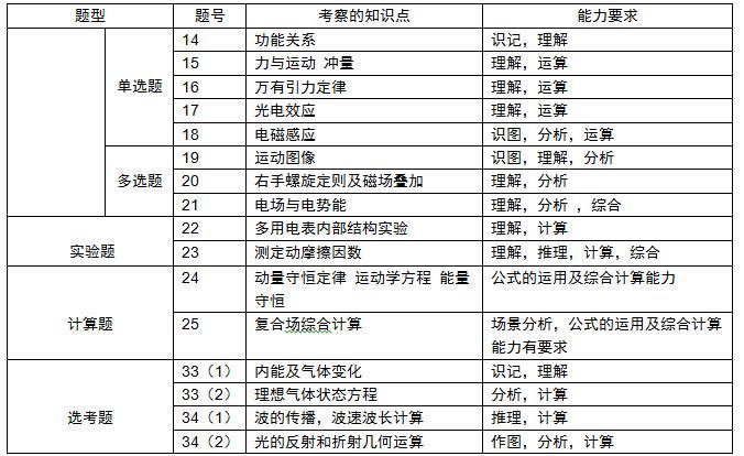 2018全国卷2高考物理答案(沈阳新东方)