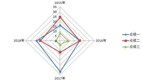 2018全国卷1高考历史点评(石家庄新东方)
