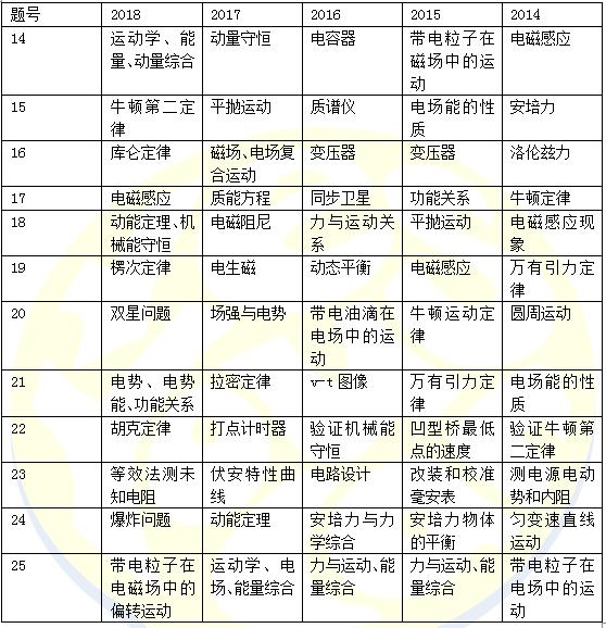 2018全国卷1高考理综物理点评(长沙新东方)