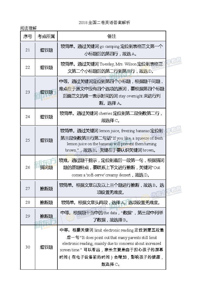 2018全国卷2高考英语答案及解析(吉林新东方)