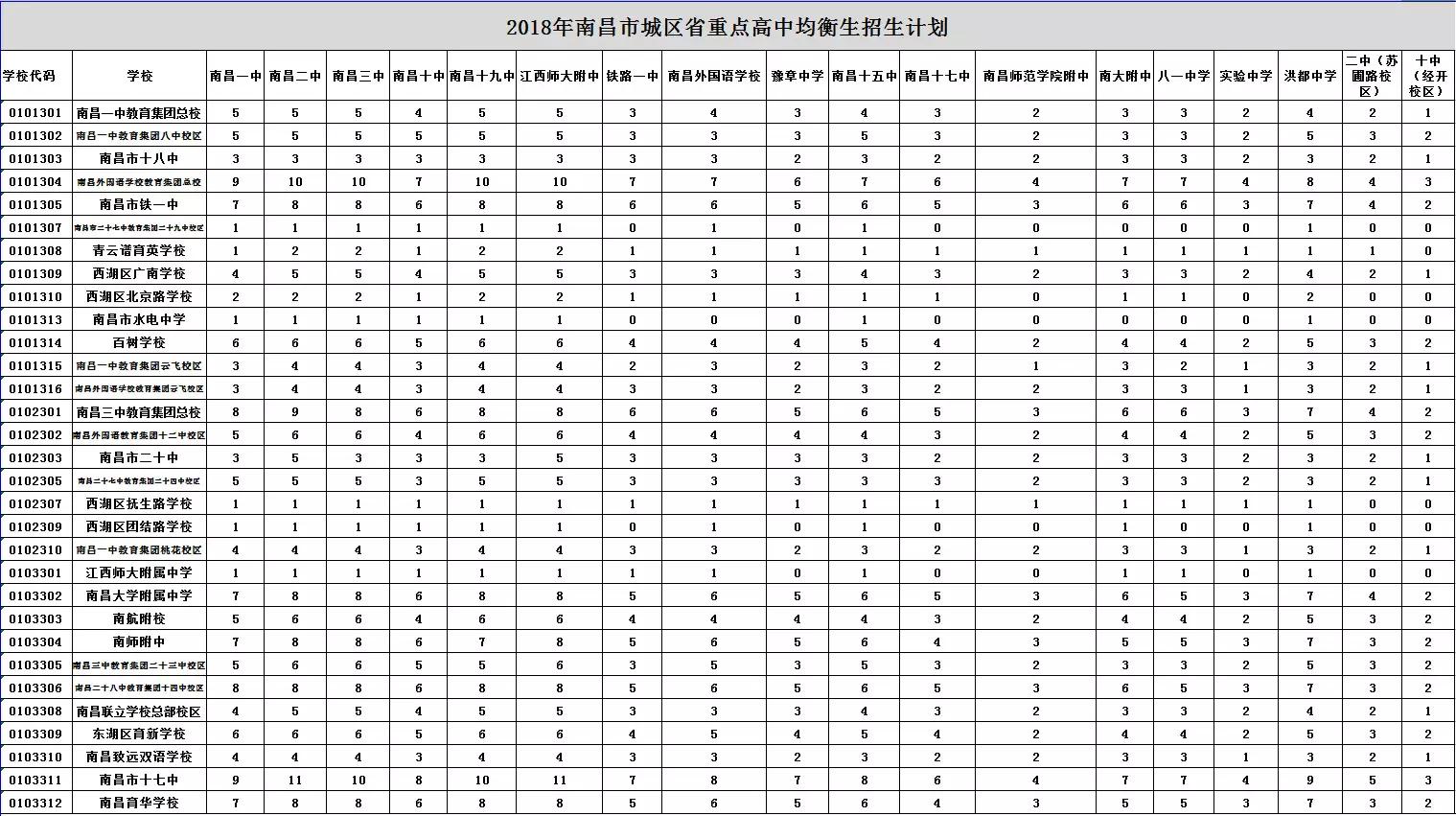 2018南昌城区省重点均衡生招生计划1