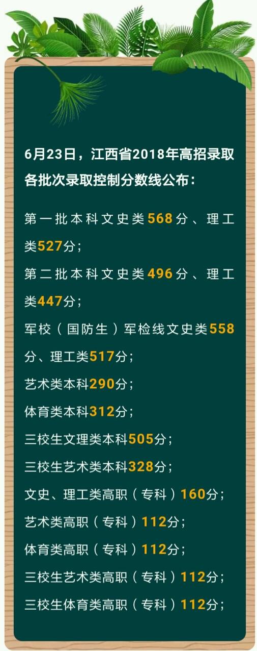 2018江西高考分数线