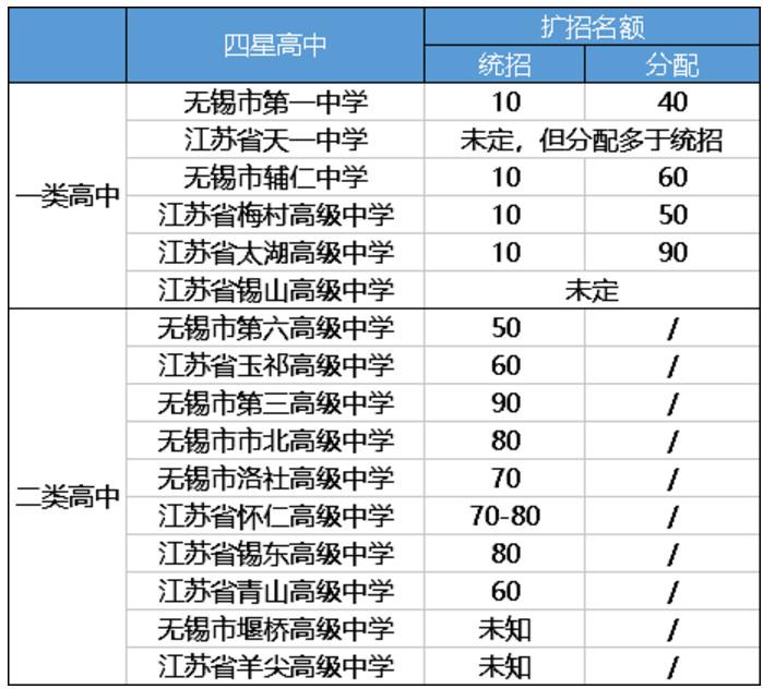 2018无锡普通高中中考扩招2415名计划公告