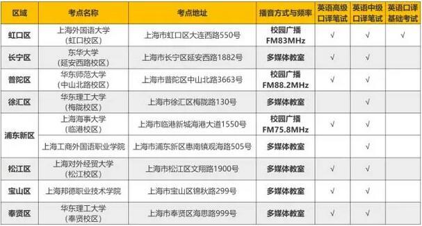 2018年秋上海口译(笔试)报名通知