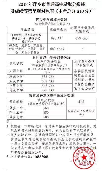 2018萍乡中考最低录取控制分数线