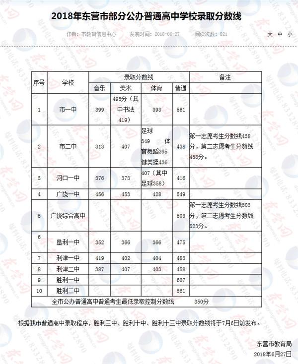 2018东营中考最低录取控制分数线