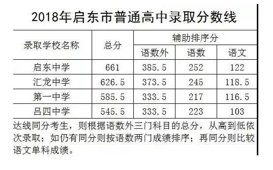 2018启东市普通高中中考录取分数线公布