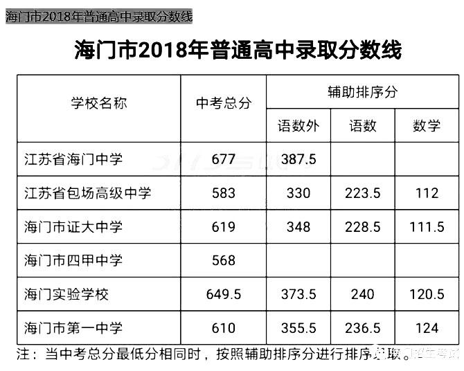 2018海门中考最低录取控制分数线