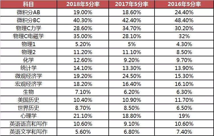 2018年全球AP考试成绩整体分析