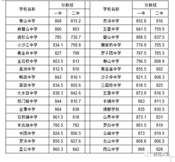 2018邵阳中考最低录取控制分数线