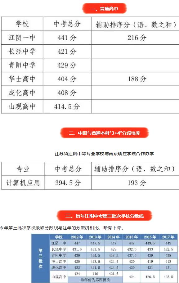 2018江阴中考最低录取控制分数线