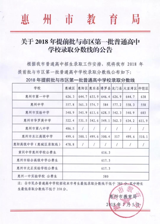 2018惠州中考提前批及第一批普通高中录取分数线公布