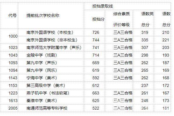 2018南京中考最低录取控制分数线