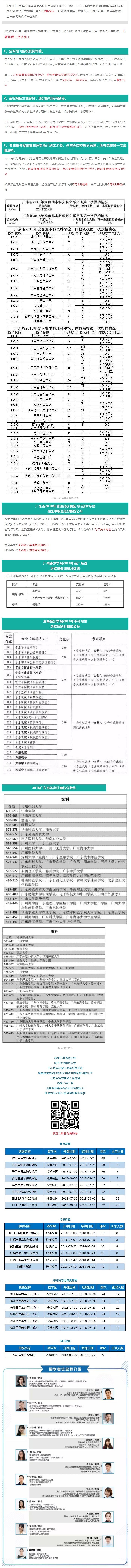 广东省提前批录取分数线出炉