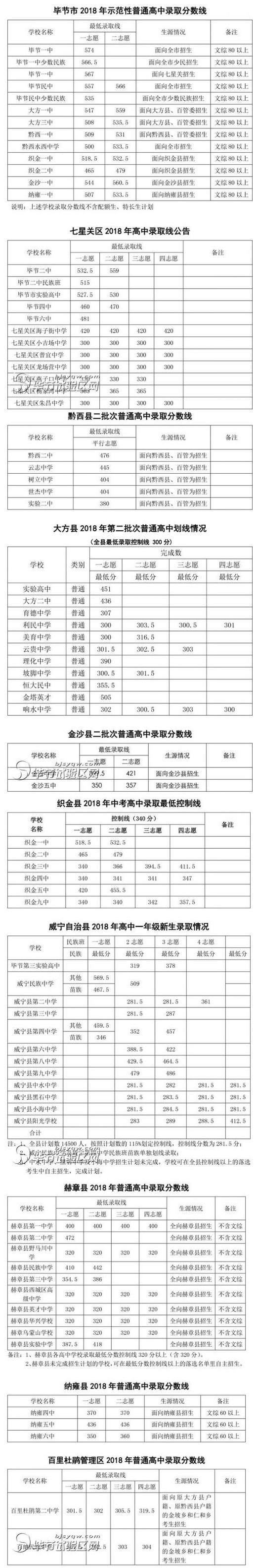 2018毕节中考最低录取控制分数线