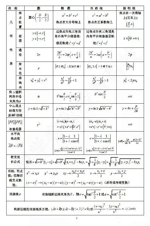 2018年高二数学知识点:圆锥曲线