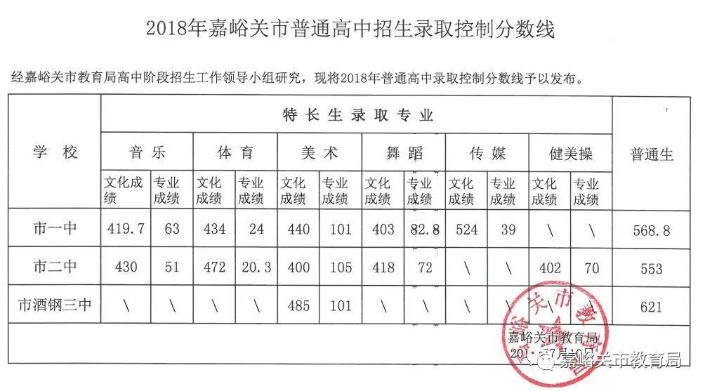 2018嘉峪关中考最低录取控制分数线