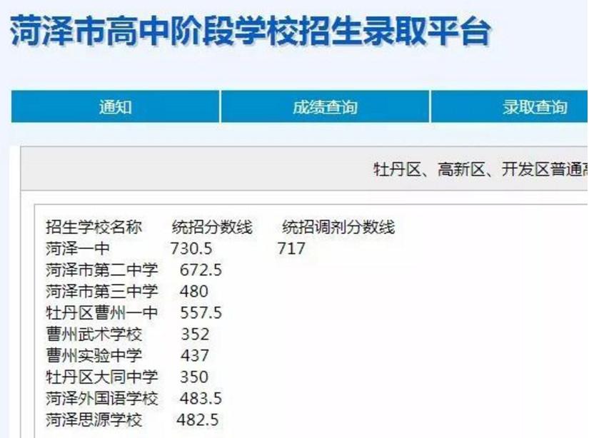 2018菏泽城区高中学校中考统招分数线公布