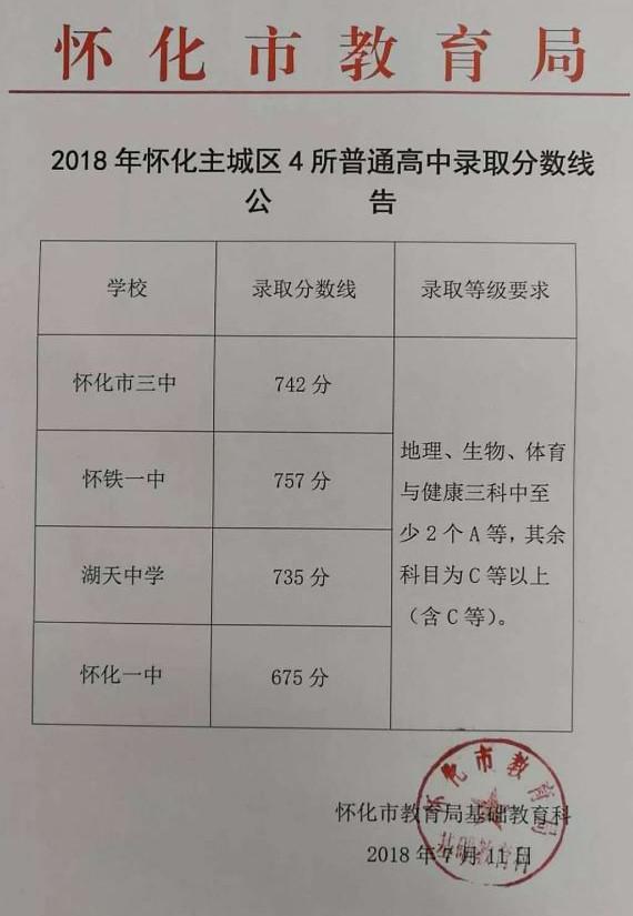 2018怀化中考最低录取控制分数线
