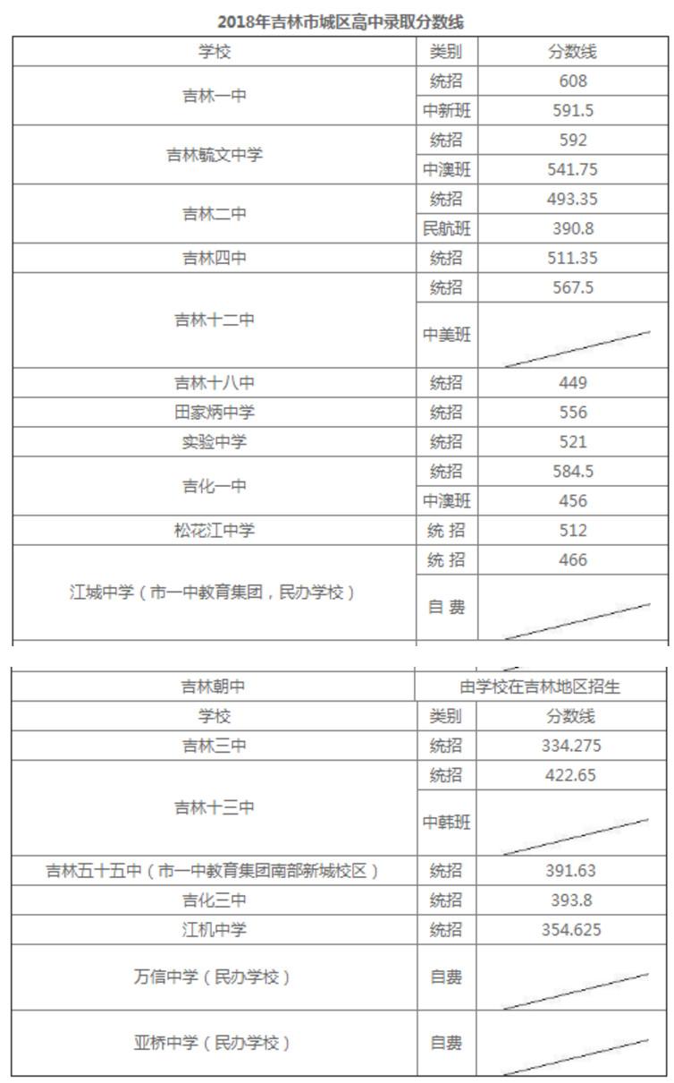 2018吉林市城区普通高中中考录取分数线公布