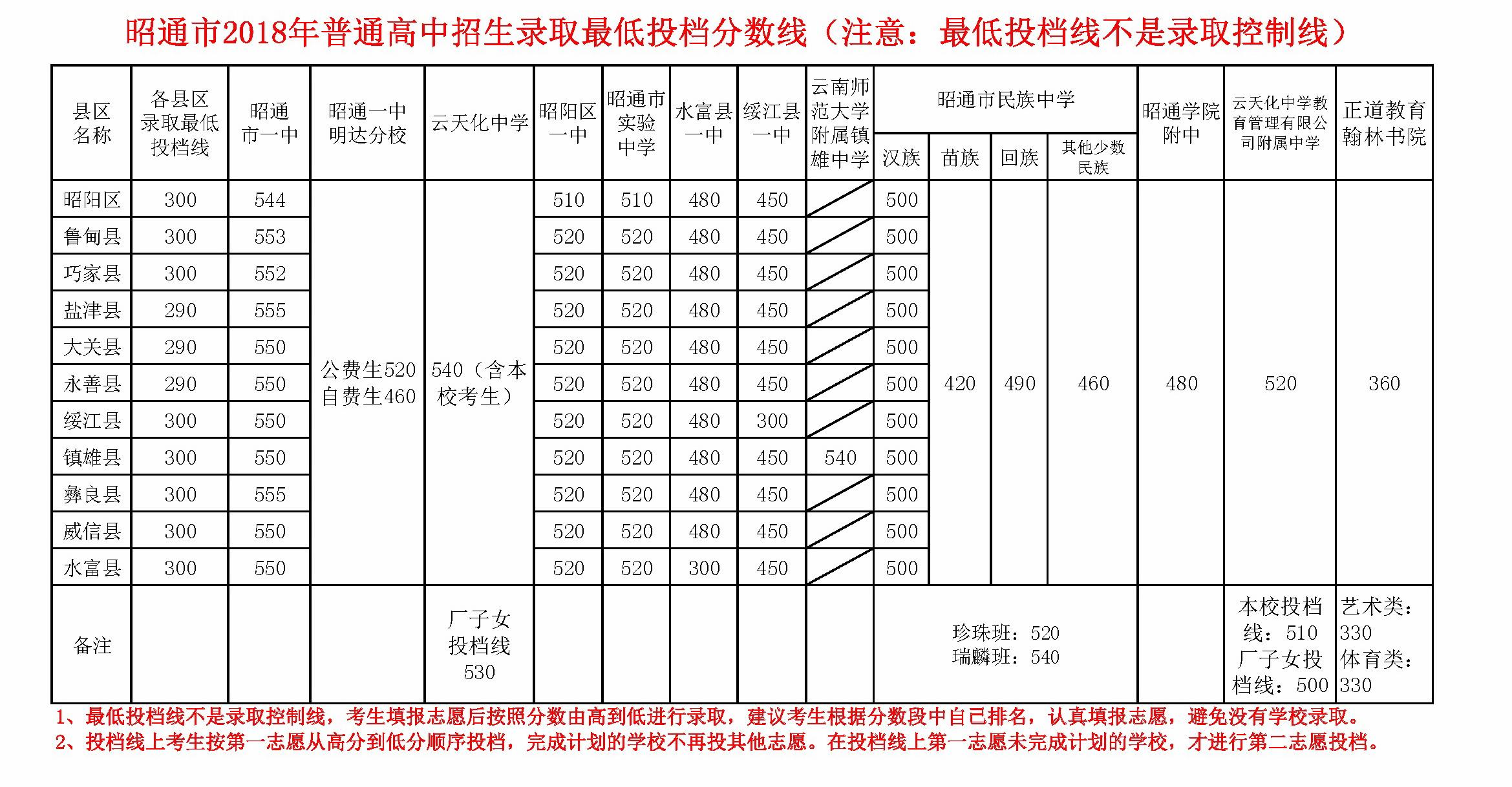 2018昭通中考最低录取控制分数线