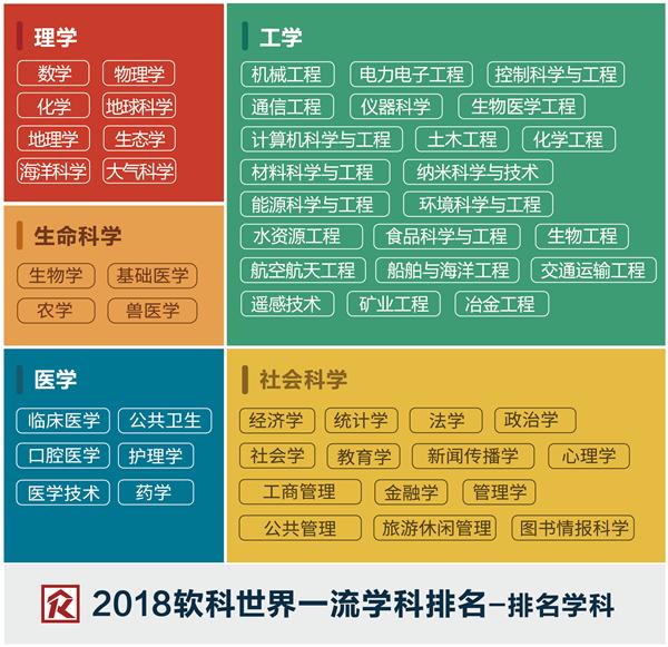 2018软科世界大学一流学科排名发布(54学科完整版)