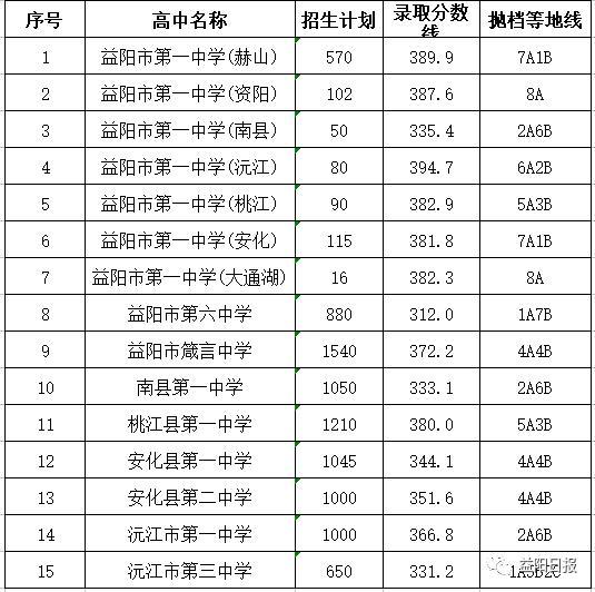 2018益阳中考最低录取控制分数线