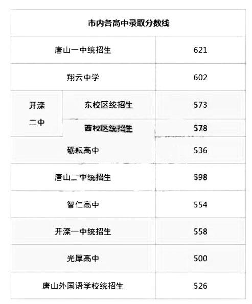 2018唐山中考最低录取控制分数线