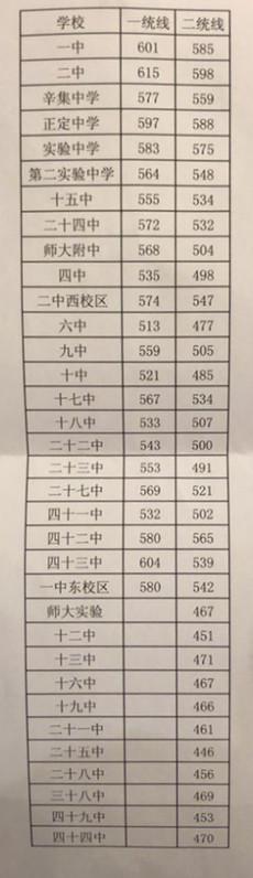 2018石家庄中考最低录取控制分数线