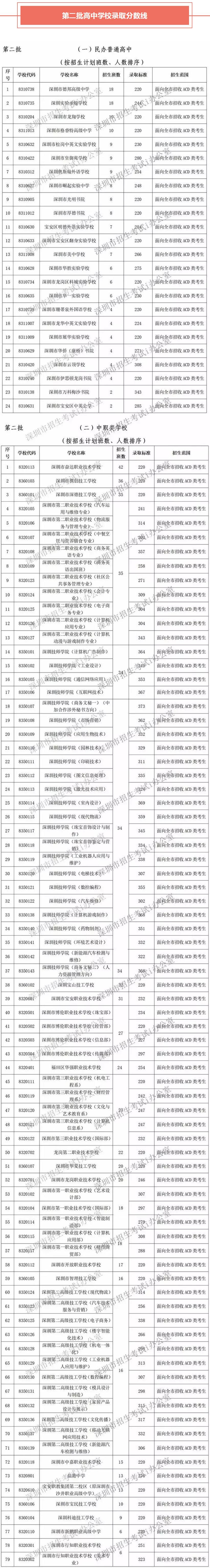 2018深圳中考第二批录取分数线公布