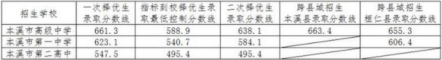 2018本溪市城区省示范高中各校中考分数线公布