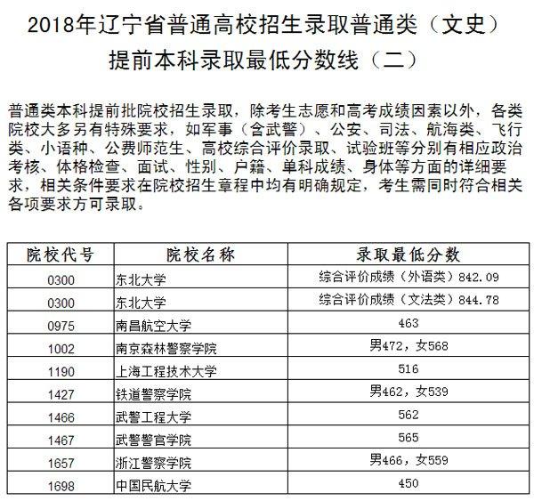 辽宁2018高考录取本科提前批录取最低分数线(二)