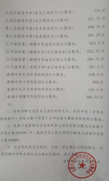 2018盘锦中考最低录取控制分数线