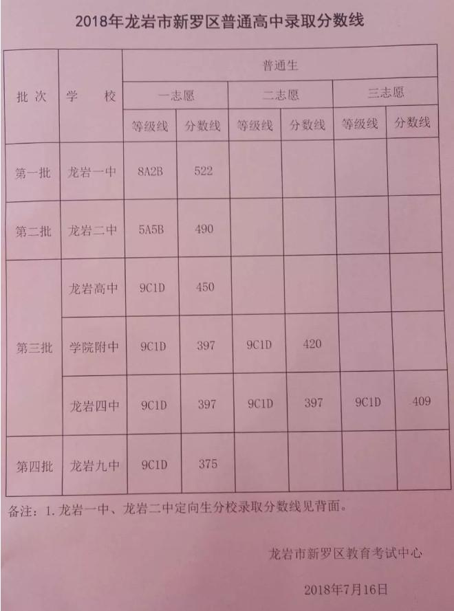 2018龙岩中考最低录取控制分数线