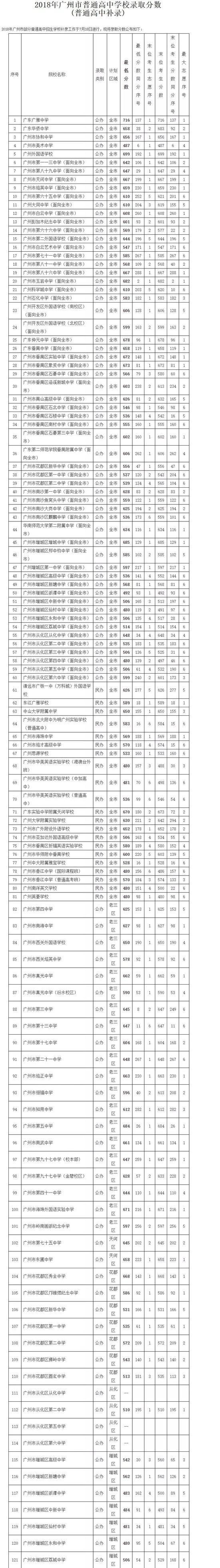 2018广州中考最低录取控制分数线