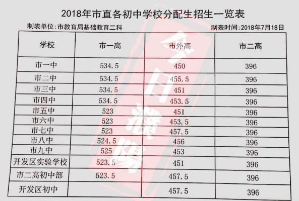 2018濮阳中考最低录取控制分数线