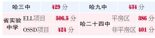 2018哈尔滨省重点高中国际班中考录取分数线