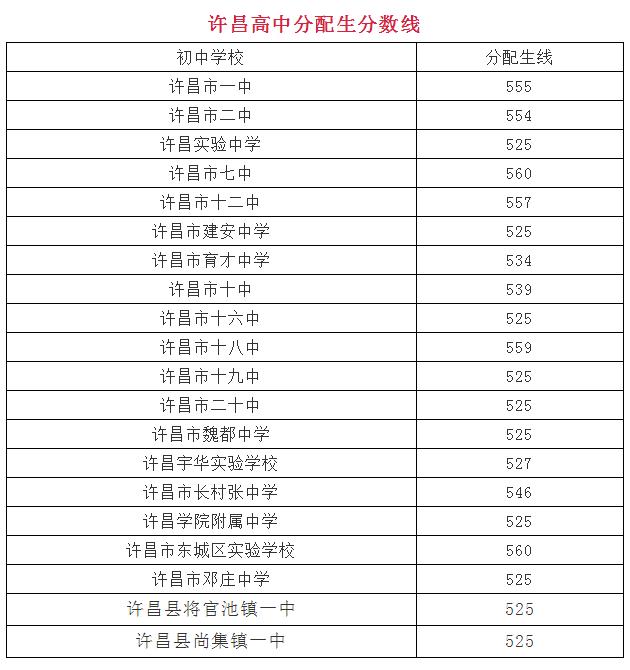 2018许昌中考最低录取控制分数线