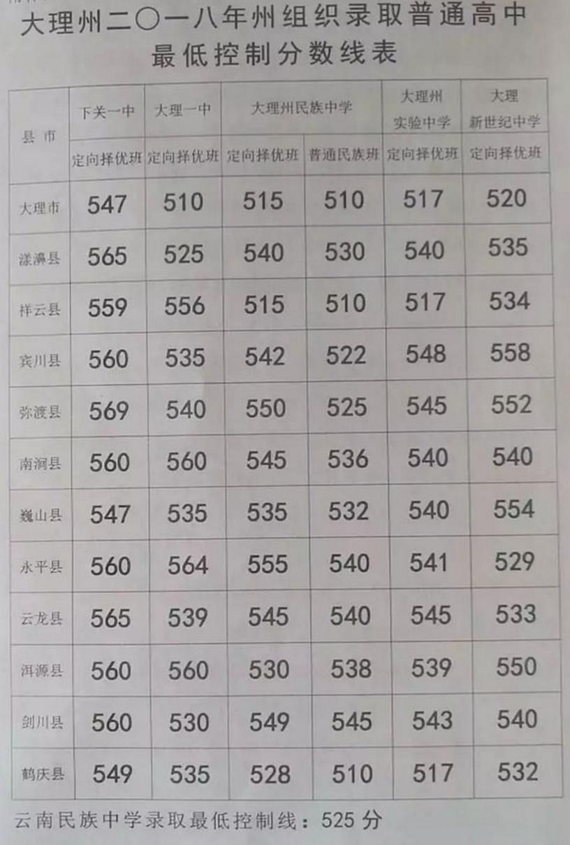 2018云南大理州中考录取分数线公布