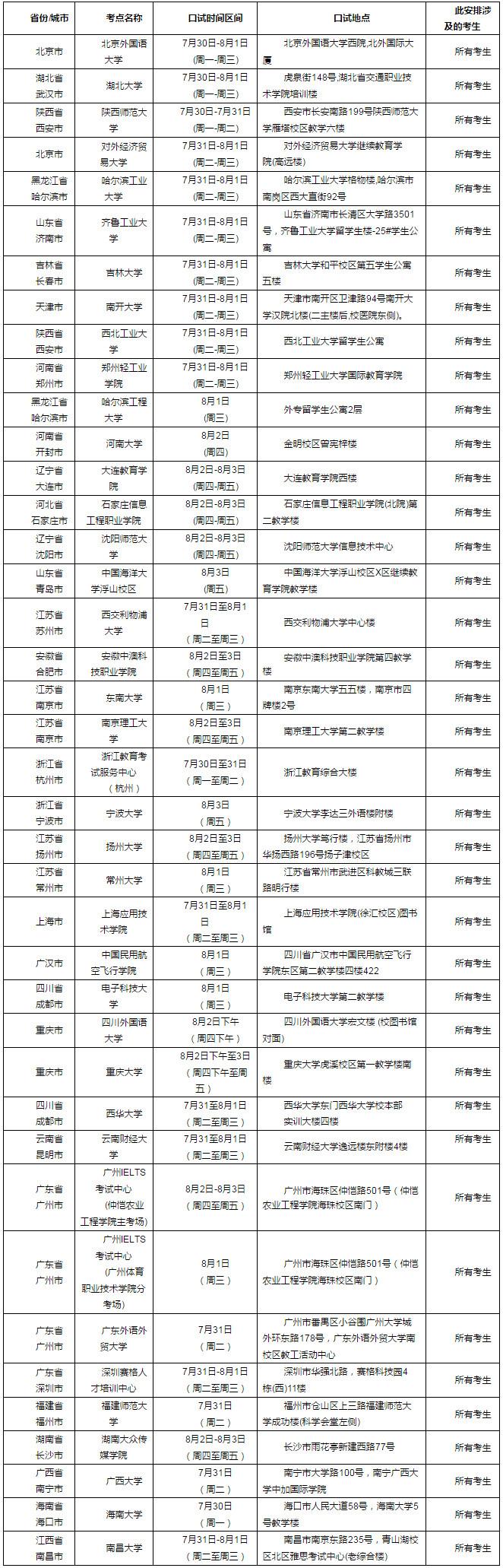 2018年8月2日雅思口语考试安排