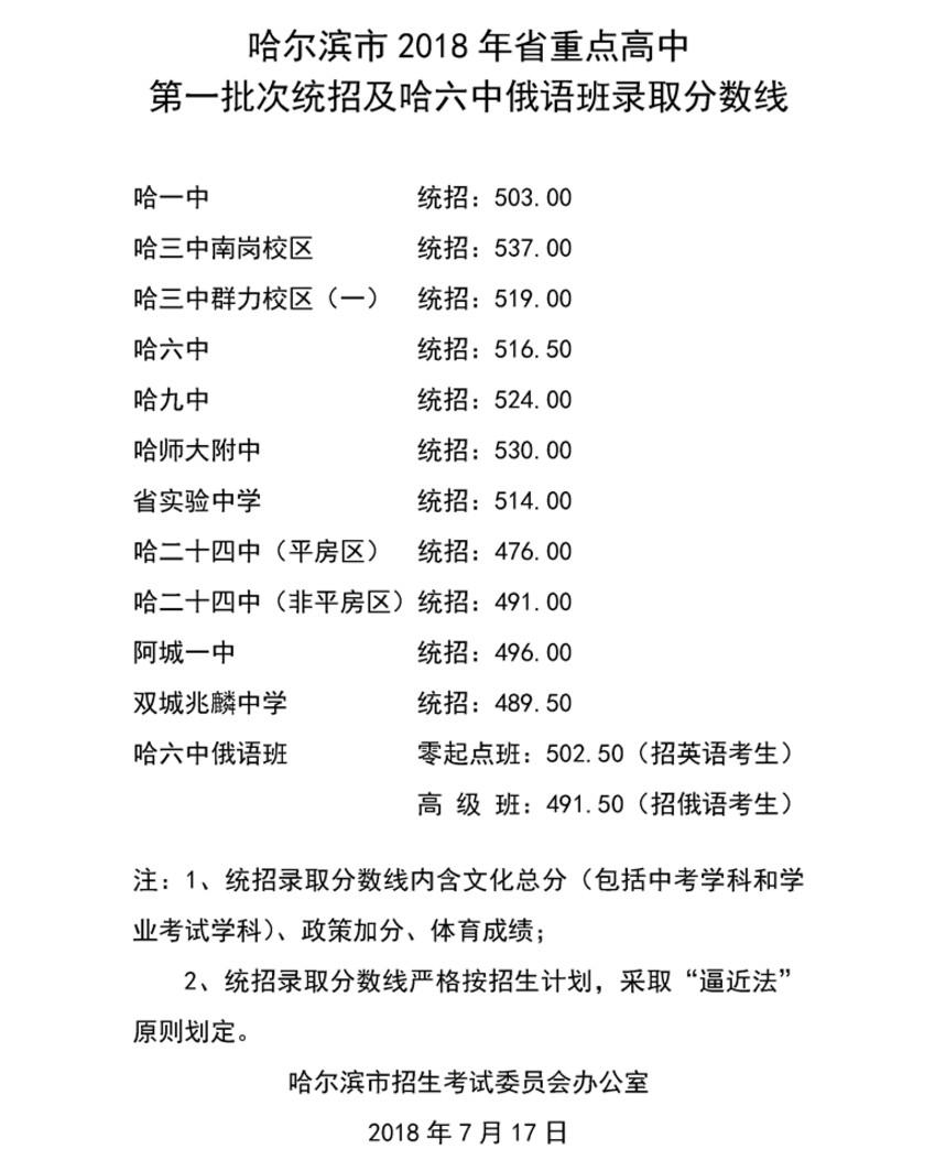 2018黑龙江省哈尔滨高中批次第一重点统招录初中高中毕业致辞对的图片