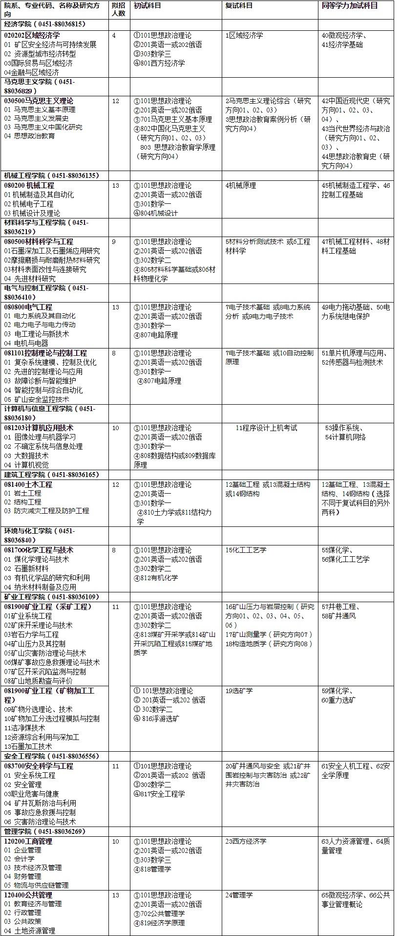 黑龙江科技大学2019年硕士研究生招生目录