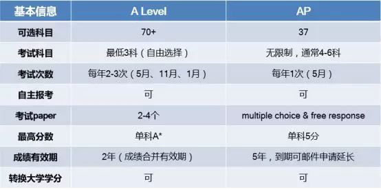 A Level与AP考试对比