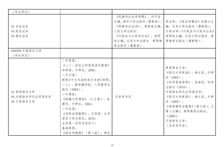北京北方工业大学招收攻读硕士学位研究生考试自命题科目参考书目图片