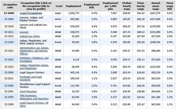 美国劳工部统计的平均薪资水平