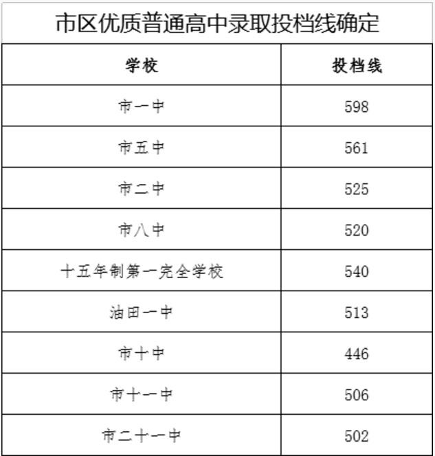 2018河南南阳中考录取分数线公布